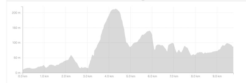 paekakariki escarpment track profile